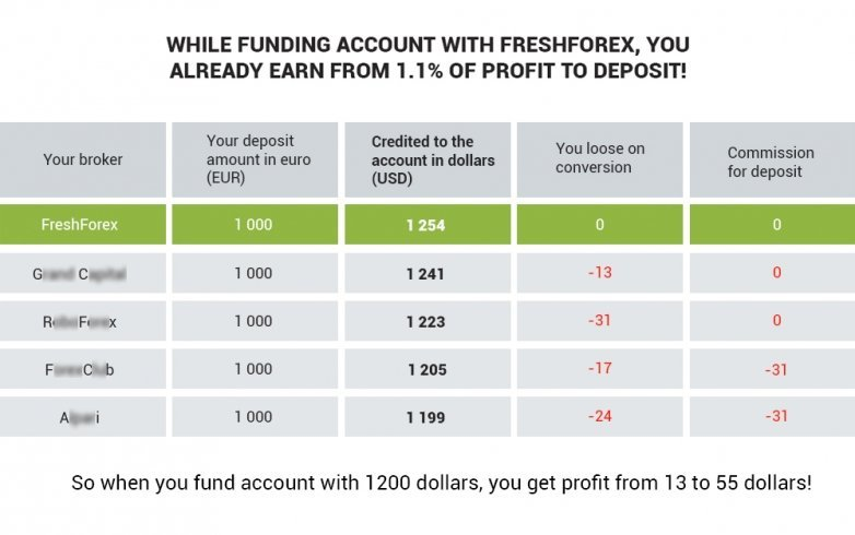 FreshForex: 100% of deposit amount to your account