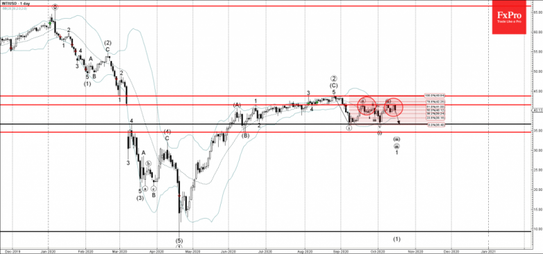 WTI Wave Analysis 15 October, 2020