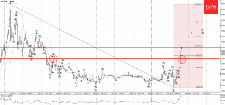 Silver Wave Analysis – 06 August, 2020
