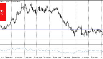 FxPro Forex Analysis: Daily trends: EURUSD, GBPUSD, Gold, Brent