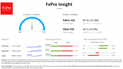 FxPro Daily Insight for October 21