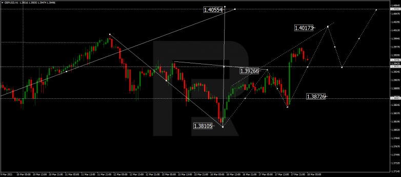 Forex Technical Analysis & Forecast 18.03.2021 GBPUSD