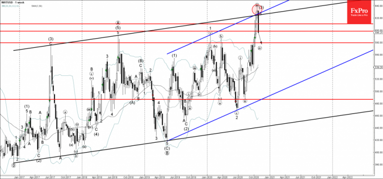 Wheat Wave Analysis 30 October, 2020