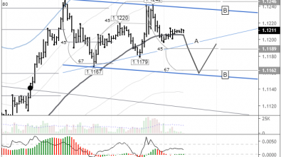 EURUSD: awaiting a breakout of the A-A channel