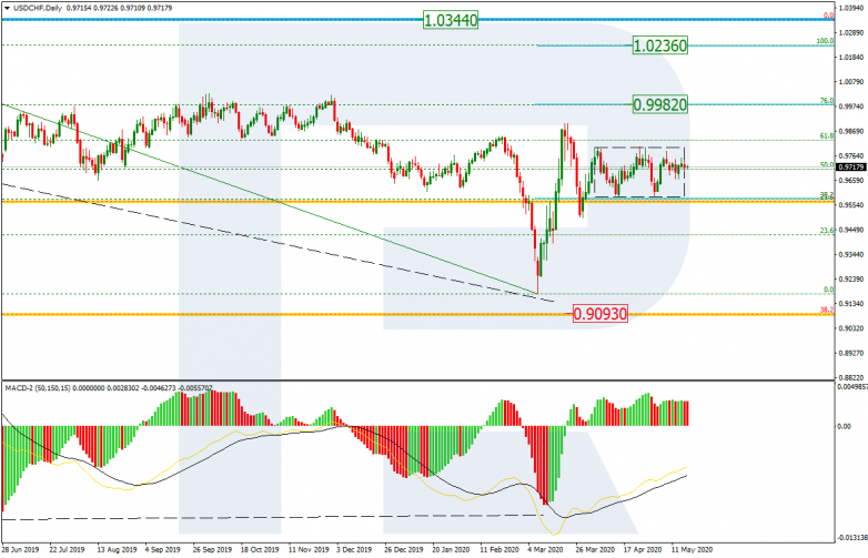 Fibonacci Retracements Analysis 18.05.2020 USDCHF_D1