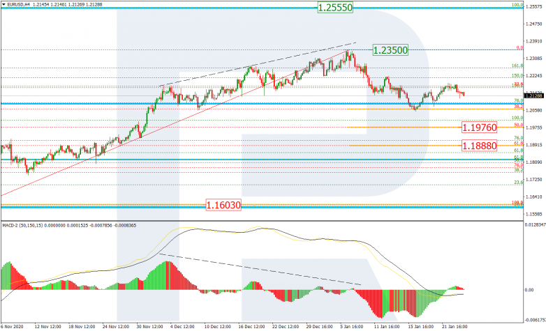 Fibonacci Retracements Analysis 26.01.2021 EURUSD_H4