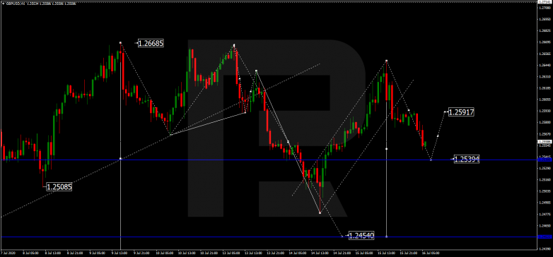 Forex Technical Analysis & Forecast 16.07.2020 GBPUSD