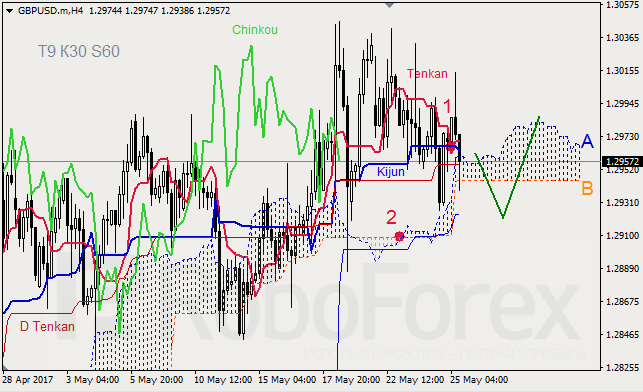 Ichimoku Cloud Analysis 25.05.2017 (GBP/USD, GOLD)