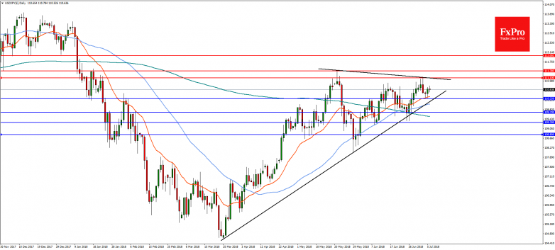 USDJPY(£)Daily-7Jul