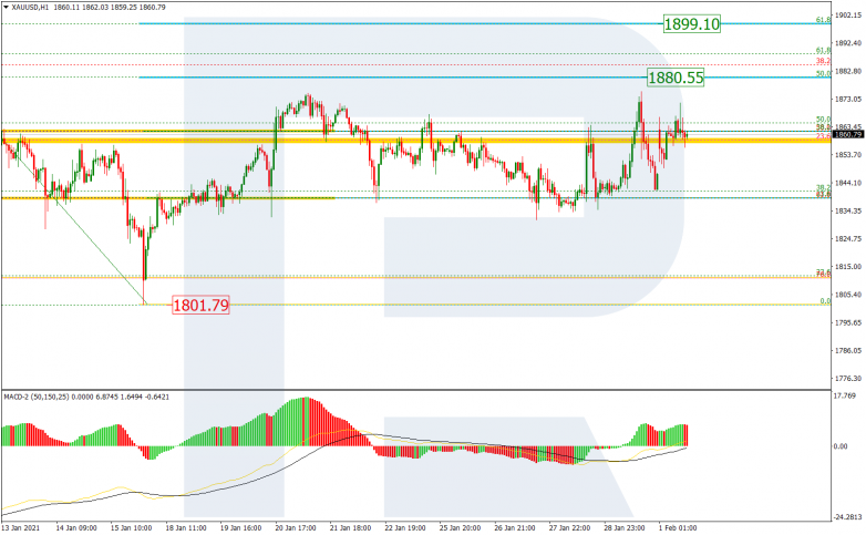 Fibonacci Retracements Analysis 01.02.2021 GOLD_H1