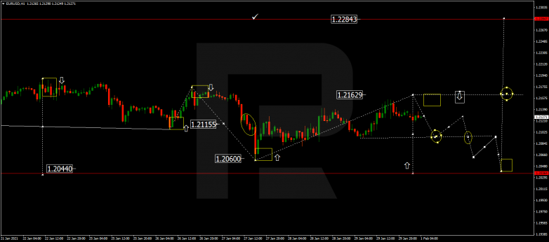 Forex Technical Analysis & Forecast 01.02.2021 EURUSD