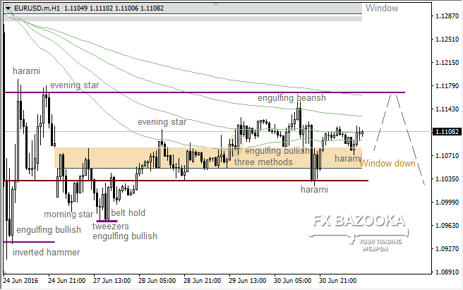 "EUR/USD: bulls going to deliver new high because of the ""Harami"""