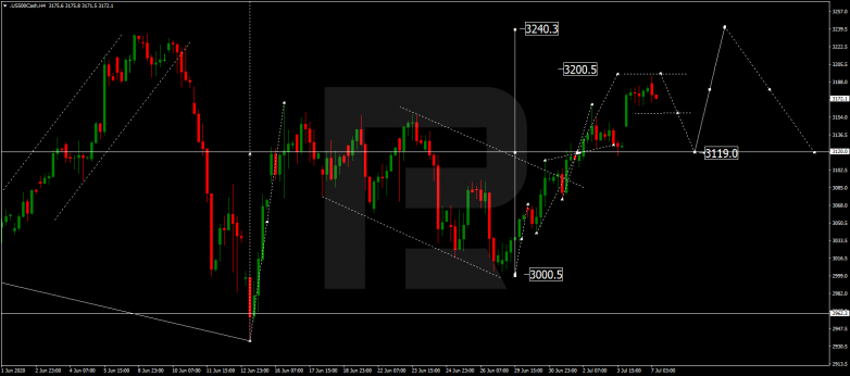 Forex Technical Analysis & Forecast 07.07.2020 S&P 500