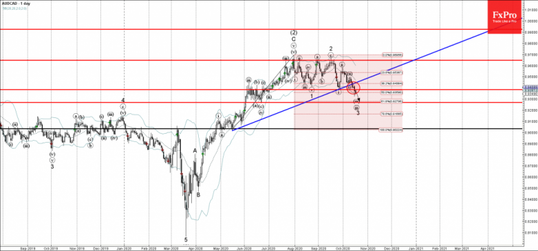 AUDCAD Wave Analysis 16 October, 2020