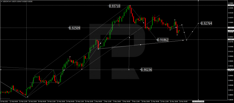 Forex Technical Analysis & Forecast 18.03.2021 USDCHF