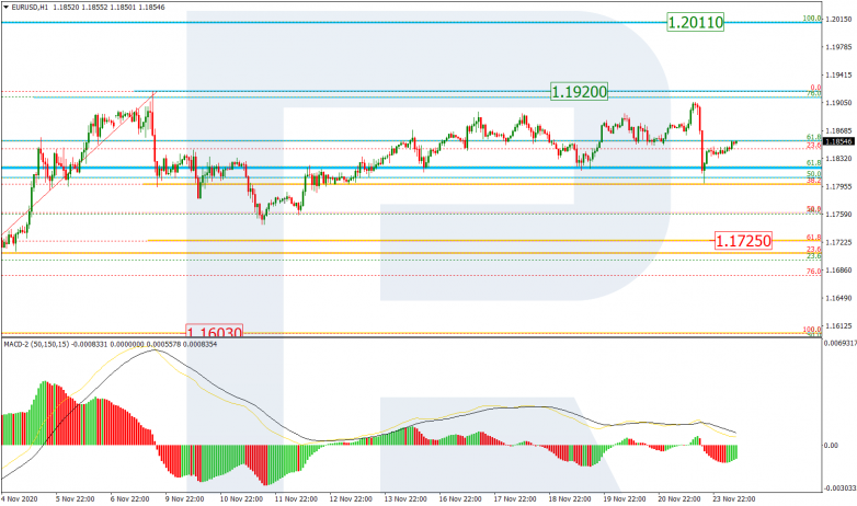 Fibonacci Retracements Analysis 24.11.2020 EURUSD_H1