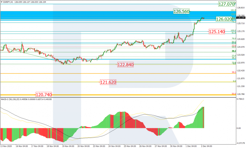 Fibonacci Retracements Analysis 02.12.2020 EURJPY_H1