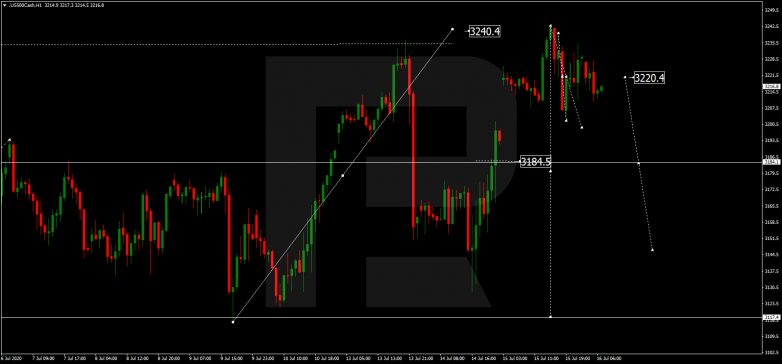 Forex Technical Analysis & Forecast 16.07.2020 S&P 500
