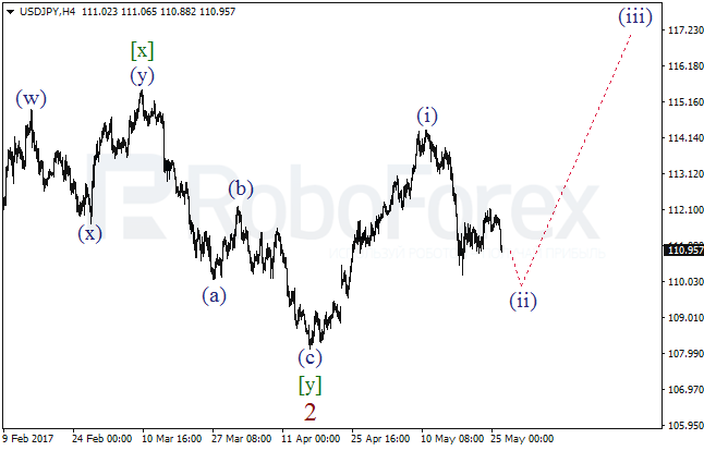 Wave Analysis 26.05.2017 (USD/JPY)