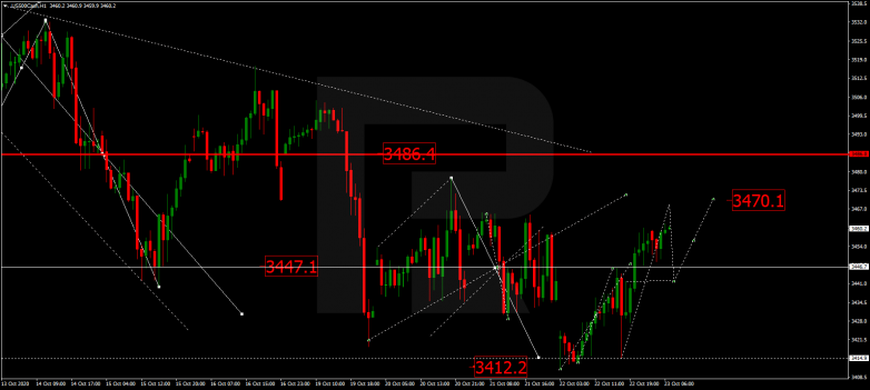 Forex Technical Analysis & Forecast 23.10.2020 S&P 500