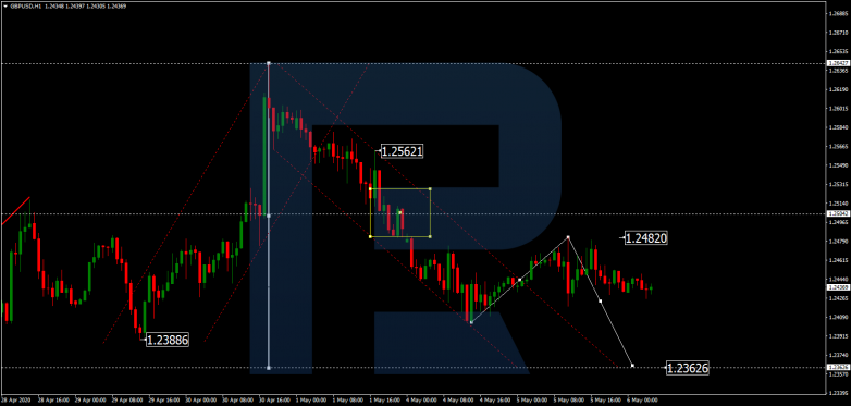 GBPUSD is forming a new descending structure with the first target at 1.2363