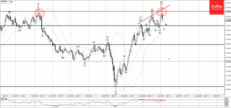AUDNZD Wave Analysis – 3 June, 2020