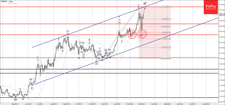 Gold is likely rise fall further toward