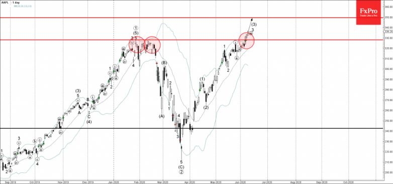Apple Wave Analysis – 9 June, 2020