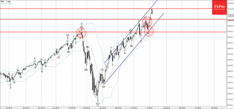 NASDAQ-100 Wave Analysis – 2 July, 2020