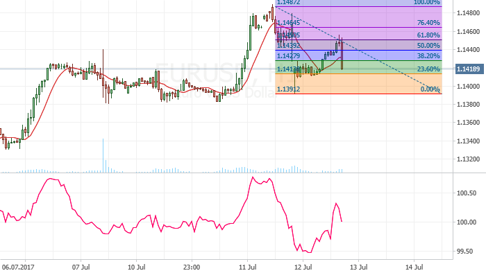 EUR/USD: Trading flat could take place soon