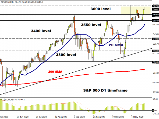 S&P 500 bulls in the driving seat