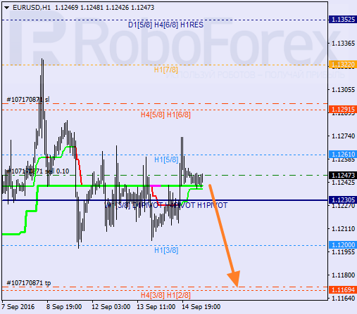 Analysis of Murray's level for EUR/USD on 15.09.2016