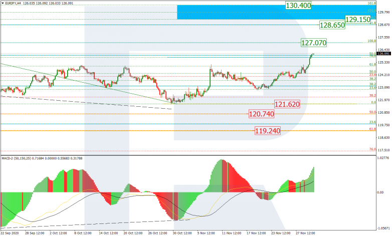 Fibonacci Retracements Analysis 02.12.2020 EURJPY_H4