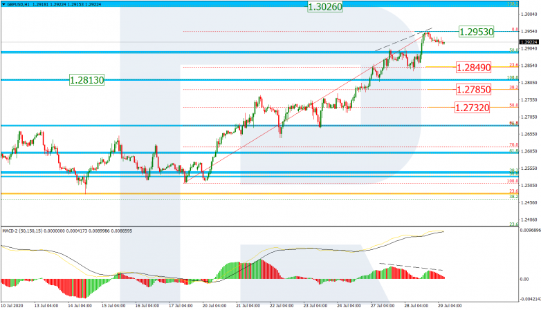 Fibonacci Retracements Analysis 29.07.2020 GBPUSD_H1