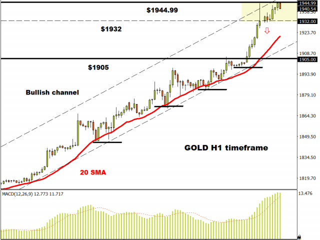 Gold H1 timeframe – higher highs & higher lows