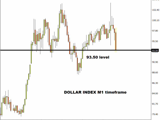 Greenback primed for further weakness