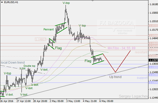 "EUR/USD: ""Flag"" as a sign to the coming new low"