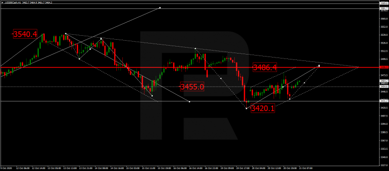Forex Technical Analysis & Forecast 21.10.2020 S&P 500