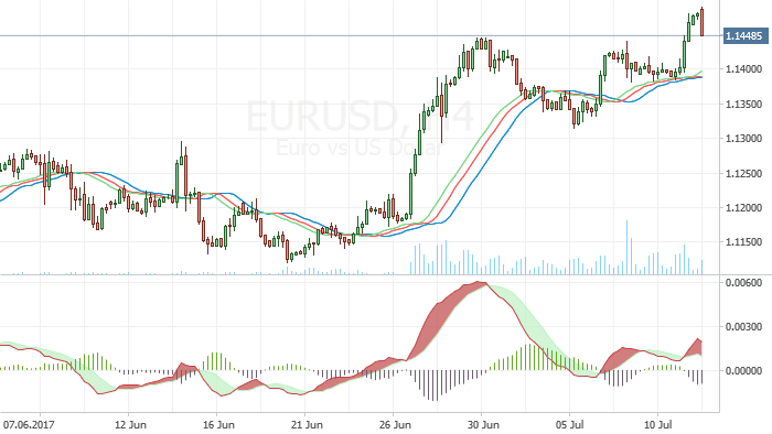 EUR/USD: Waiting for Yellen testimony