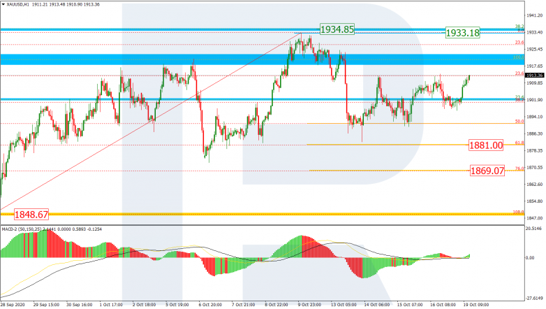 Fibonacci Retracements Analysis 19.10.2020 GOLD_H1