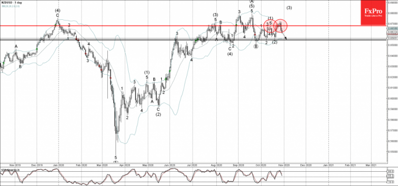 NZDUSD Wave Analysis 29 October, 2020