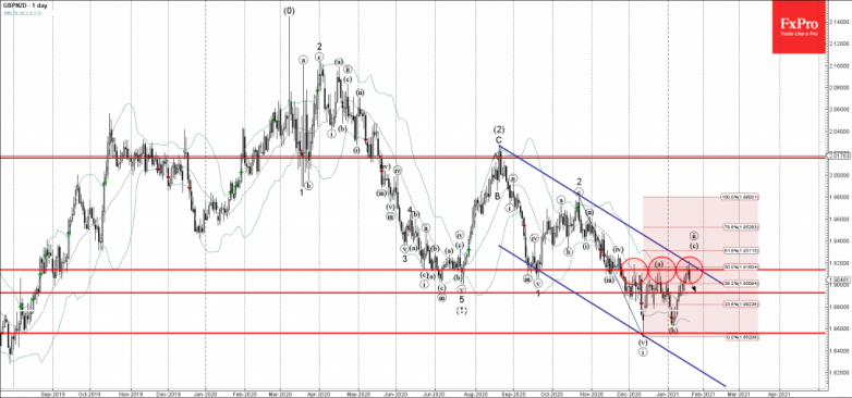 GBPNZD Wave Analysis 20 January, 2021