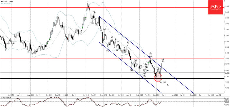 Natural Gas is likely to rise further toward the next resistance level 2.000