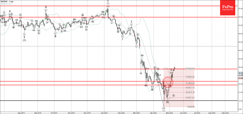 WTI Wave Analysis – 7 May, 2019