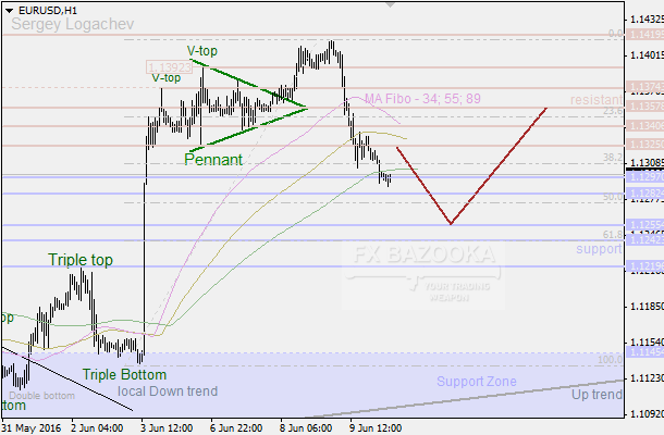 "EUR/USD: ""Double Top"" brought bears into the market"