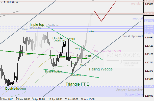 "EUR/USD: bulls are inside the ""Wedge"""