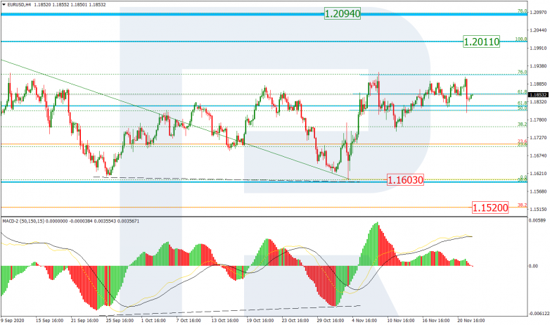 Fibonacci Retracements Analysis 24.11.2020 EURUSD_H4