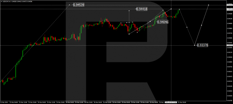 Forex Technical Analysis & Forecast 31.03.2021 USDCHF