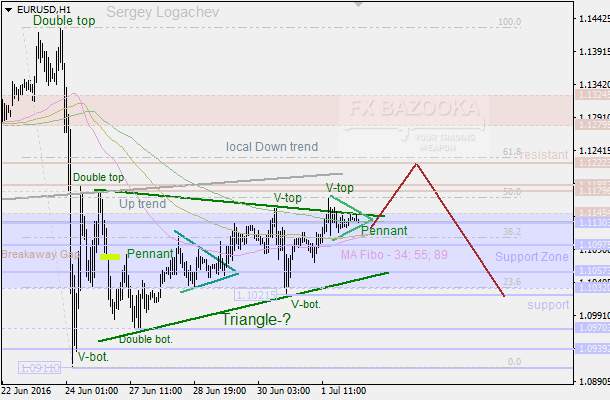 "EUR/USD: bears have a good mind to move on because of the ""Flag"""