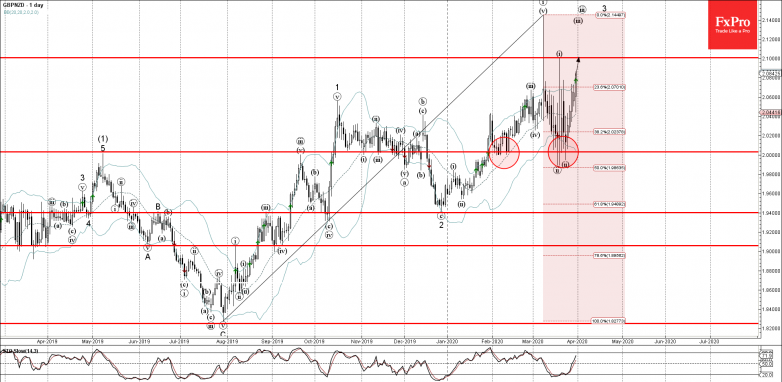 GBPNZD rising inside short-term impulse wave (iii) Likely to rise to 2.100